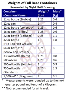 Table of approximate weights of full beer containers for travel or shipping